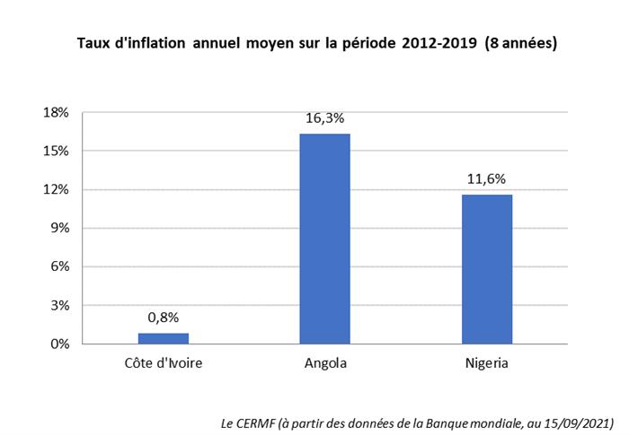 Taux d'inflation Côte d'Ivoire, Angola, Nigeria